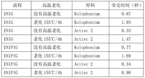 镍钯金可焊性测试
