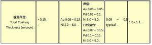 镍钯金ENEPIG性能之比较-1