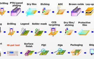 PCB板制造